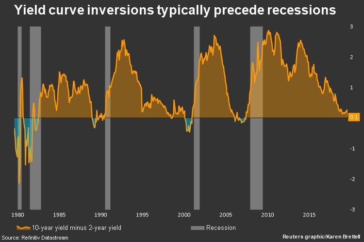 ¿Por qué la curva de Tipos de Interés Invertida predice las Recesiones?